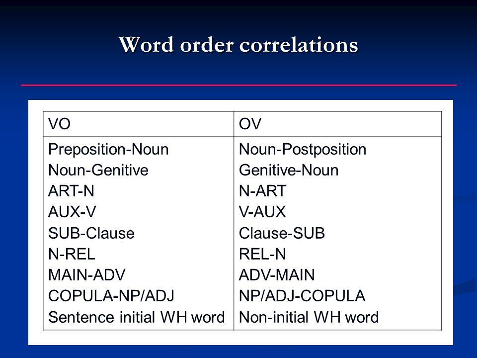 Word order correlations VOOV Preposition-Noun Noun-Genitive ART-N AUX-V SUB-Clause N-REL MAIN-ADV COPULA-NP/ADJ Sentence initial WH word Noun-Postposition Genitive-Noun N-ART V-AUX Clause-SUB REL-N ADV-MAIN NP/ADJ-COPULA Non-initial WH word