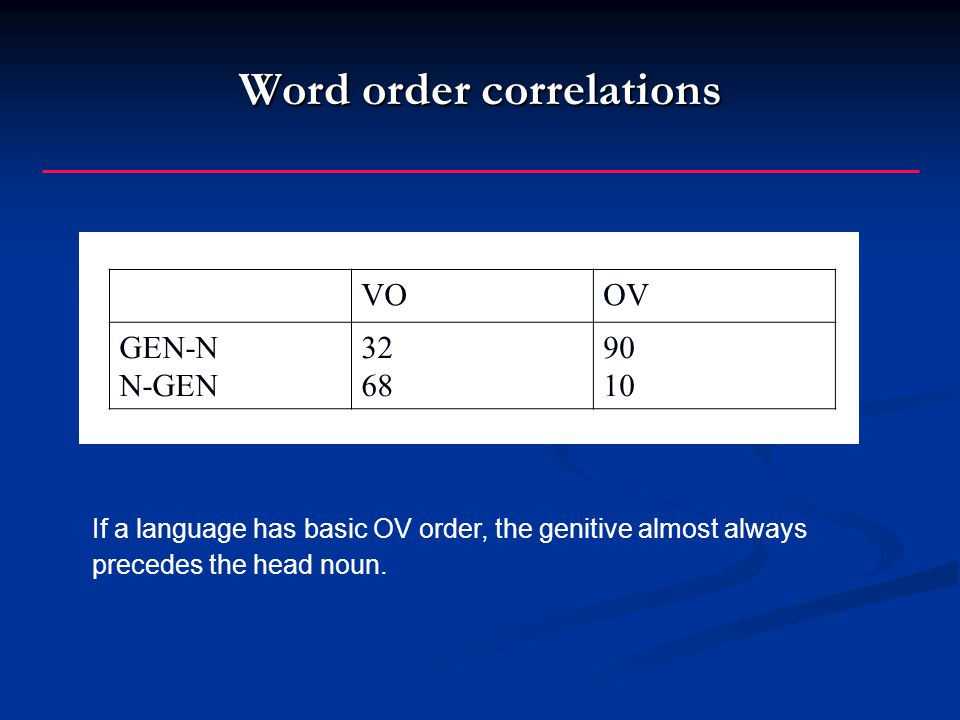 Word order correlations If a language has basic OV order, the genitive almost always precedes the head noun.