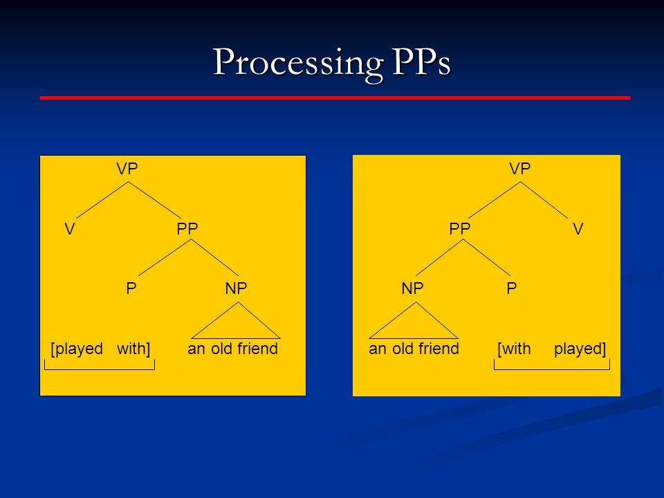 Processing PPs VP PP V NP P an old friend [with played] VP V PP P NP [played with] an old friend