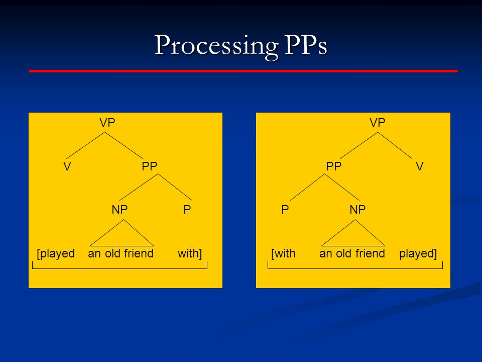 Processing PPs VP PP V P NP [with an old friend played] VP V PP NP P [played an old friend with]