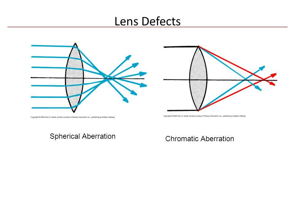 Lens Defects Spherical Aberration Chromatic Aberration
