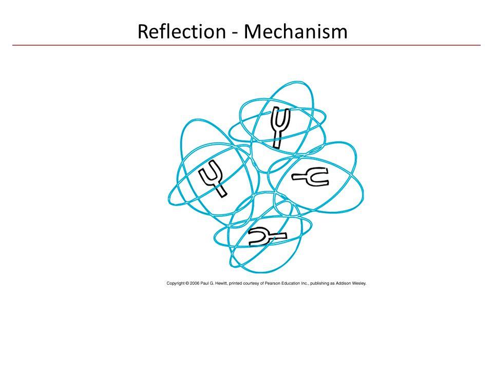Reflection - Mechanism