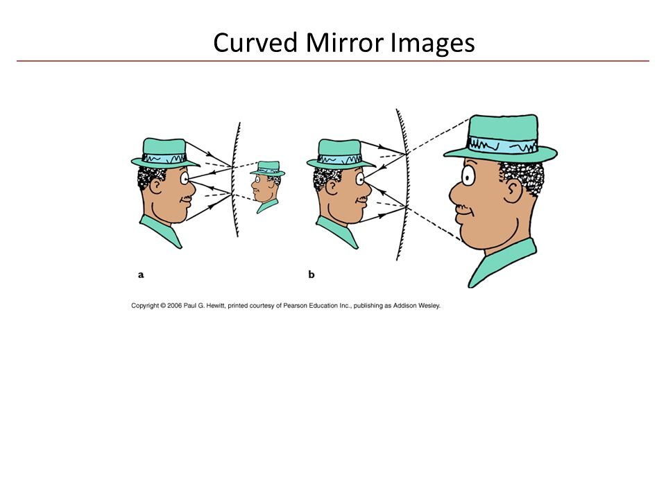 Curved Mirror Images