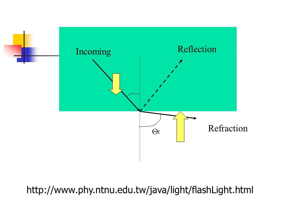 Incoming Reflection Refraction ΘrΘr http://www.phy.ntnu.edu.tw/java/light/flashLight.html