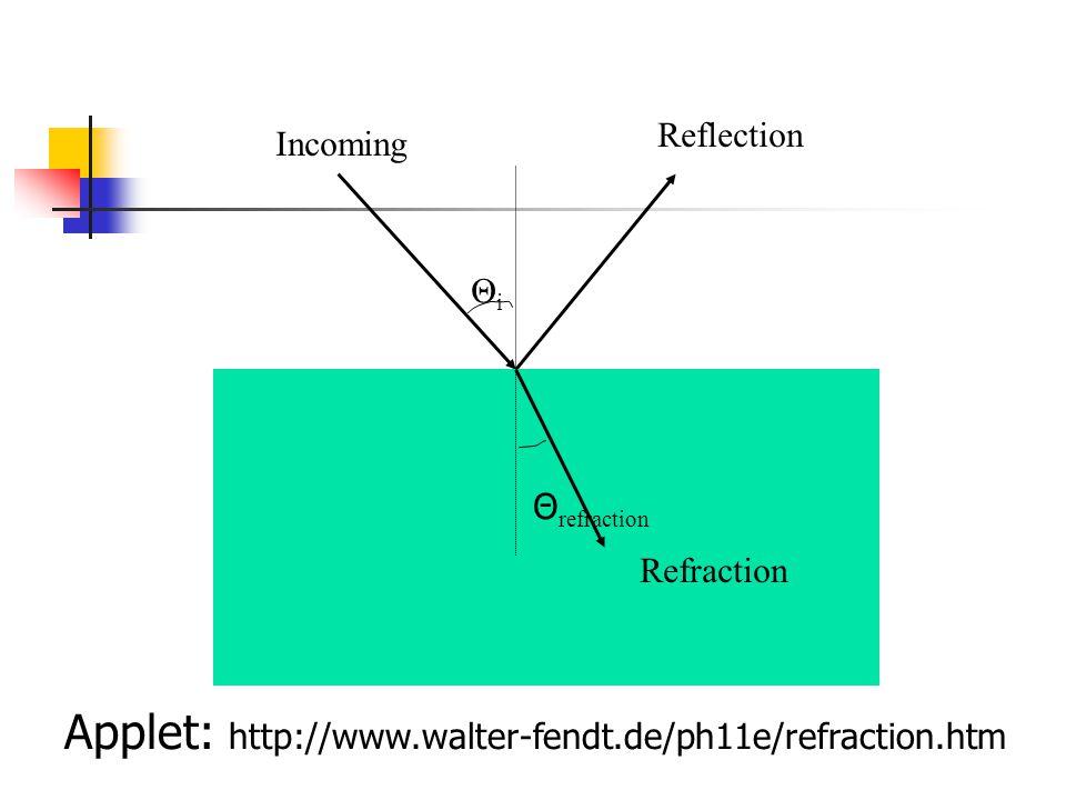 ΘiΘi Incoming Reflection Refraction Θ refraction Applet: http://www.walter-fendt.de/ph11e/refraction.htm