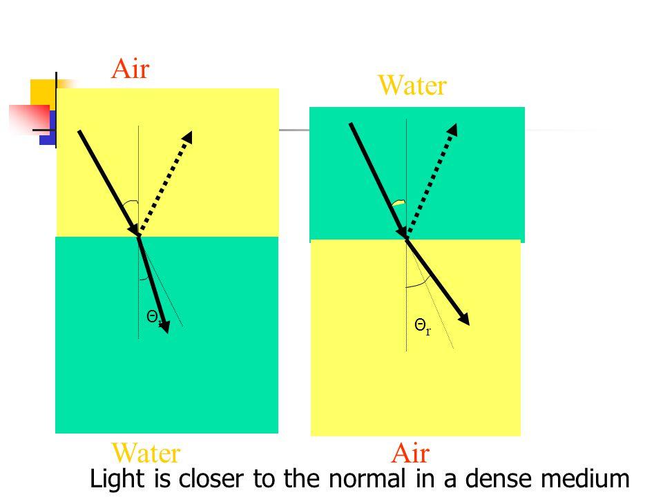 ΘrΘr ΘrΘr Air Water Air Light is closer to the normal in a dense medium