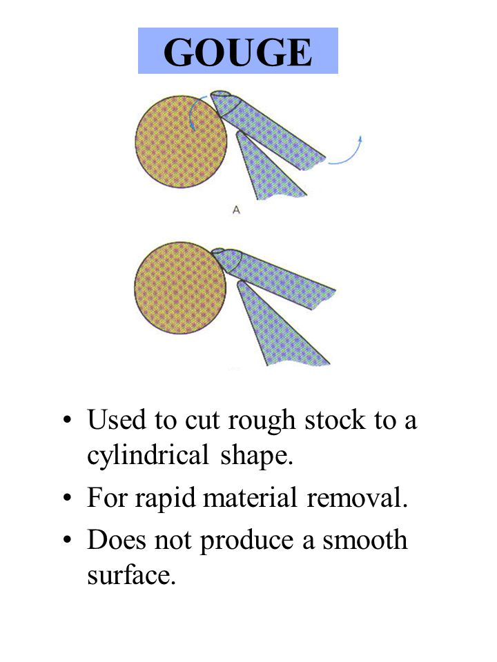GOUGE Used to cut rough stock to a cylindrical shape.