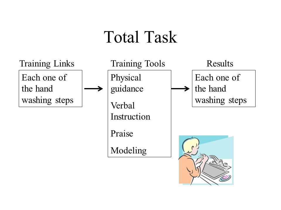 Total Task The simultaneous training of all links in a behavioral chain.