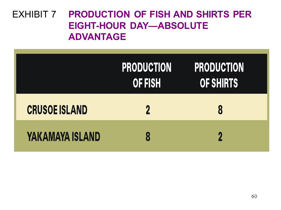 60 EXHIBIT 7PRODUCTION OF FISH AND SHIRTS PER EIGHT-HOUR DAY—ABSOLUTE ADVANTAGE