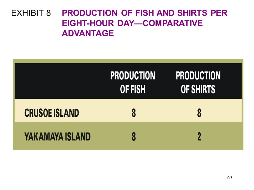 65 EXHIBIT 8PRODUCTION OF FISH AND SHIRTS PER EIGHT-HOUR DAY—COMPARATIVE ADVANTAGE