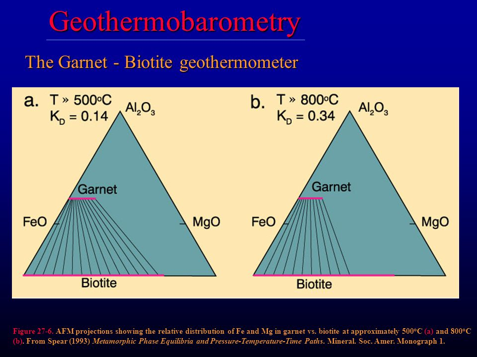 The Garnet - Biotite geothermometer Figure 27-6. AFM projections showing the relative distribution of Fe and Mg in garnet vs. biotite at approximately