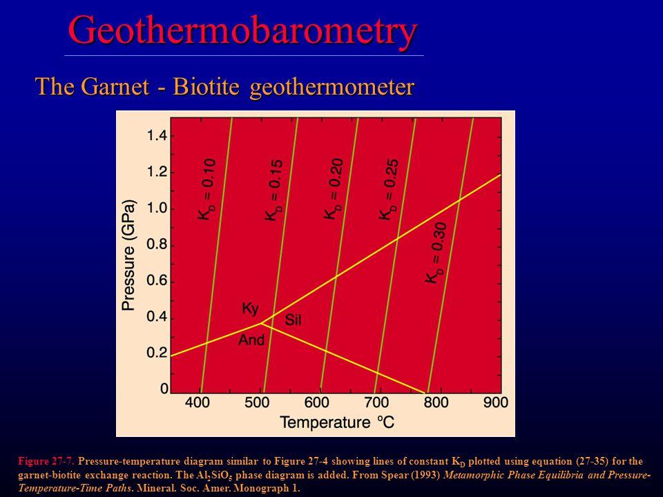 The Garnet - Biotite geothermometer Figure 27-7.
