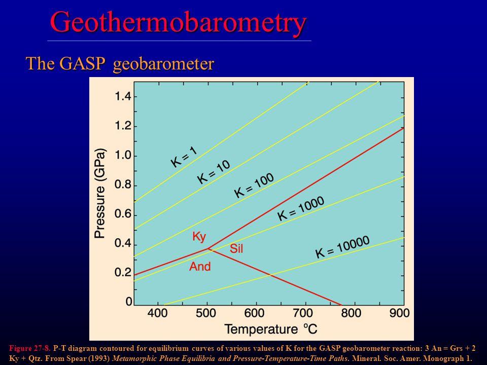 The GASP geobarometer Figure 27-8. P-T diagram contoured for equilibrium curves of various values of K for the GASP geobarometer reaction: 3 An = Grs