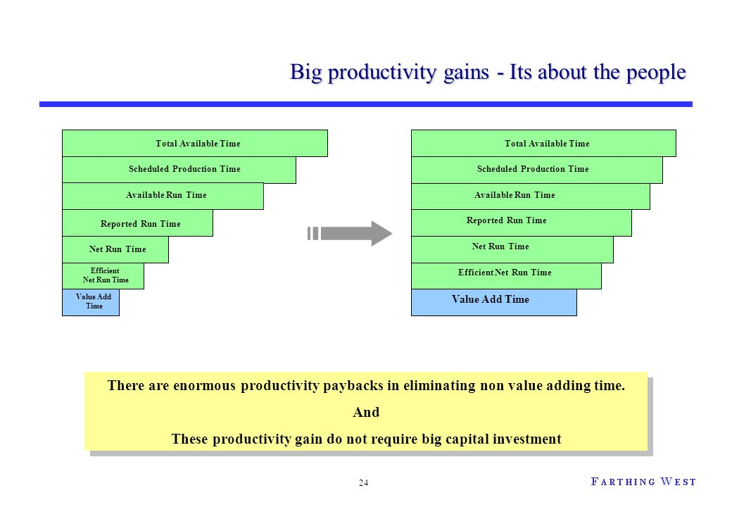 24 Big productivity gains - Its about the people There are enormous productivity paybacks in eliminating non value adding time. And These productivity