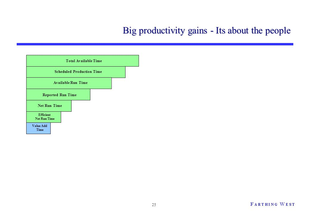 25 Big productivity gains - Its about the people Net Run Time Reported Run Time Available Run Time Scheduled Production Time Total Available Time Effi
