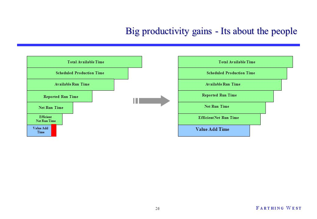 26 Big productivity gains - Its about the people Net Run Time Reported Run Time Available Run Time Scheduled Production Time Total Available Time Effi