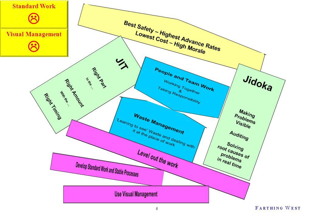 6 Standard Work  Visual Management 