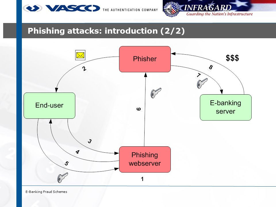 E-Banking Fraud Schemes Monitoring techniques (2/3) ›Hooking WinInet API functions ›WinInet.dll: Windows implementation of HTTP(S),FTP ›Hooking: ›Call to function in WinInet.dll passes via Trojan (redirection) ›Trojan has read/write access to payload of function IExplore.exe Call HTTPSendRequestA Import Address Table HTTPSendRequestA is at address 12345 WinInet.dll HTTPSendRequestA 12345 Trojan.dll HTTPSendRequestA … Get payload Call 12345 45789 HTTPSendRequestA is at address 45789