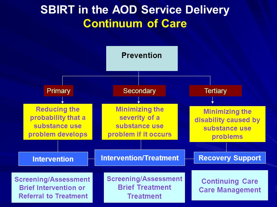 Prevention SBIRT in the AOD Service Delivery Continuum of Care PrimarySecondary Reducing the probability that a substance use problem develops Screeni