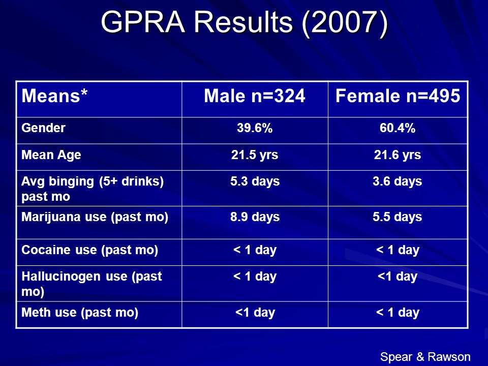 GPRA Results (2007) Means*Male n=324Female n=495 Gender39.6%60.4% Mean Age21.5 yrs21.6 yrs Avg binging (5+ drinks) past mo 5.3 days3.6 days Marijuana