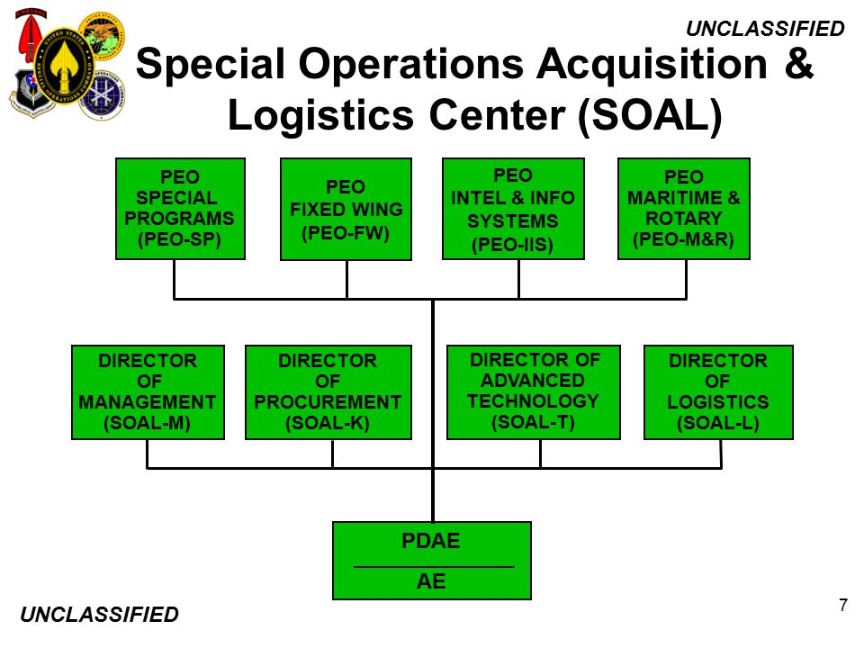 UNCLASSIFIED 7 Special Operations Acquisition & Logistics Center (SOAL) PDAE AE DIRECTOR OF MANAGEMENT (SOAL-M) PEO FIXED WING (PEO-FW) PEO INTEL & IN