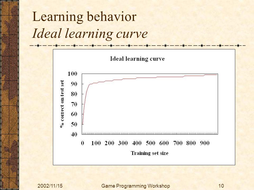 2002/11/15Game Programming Workshop10 Learning behavior Ideal learning curve