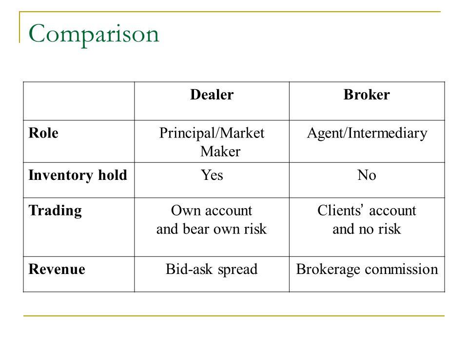 Wachovia Securities Financial health 8.27% tier-1 capital (min 4%) Source: Wachovia investor midyear update 16 Sep 2002