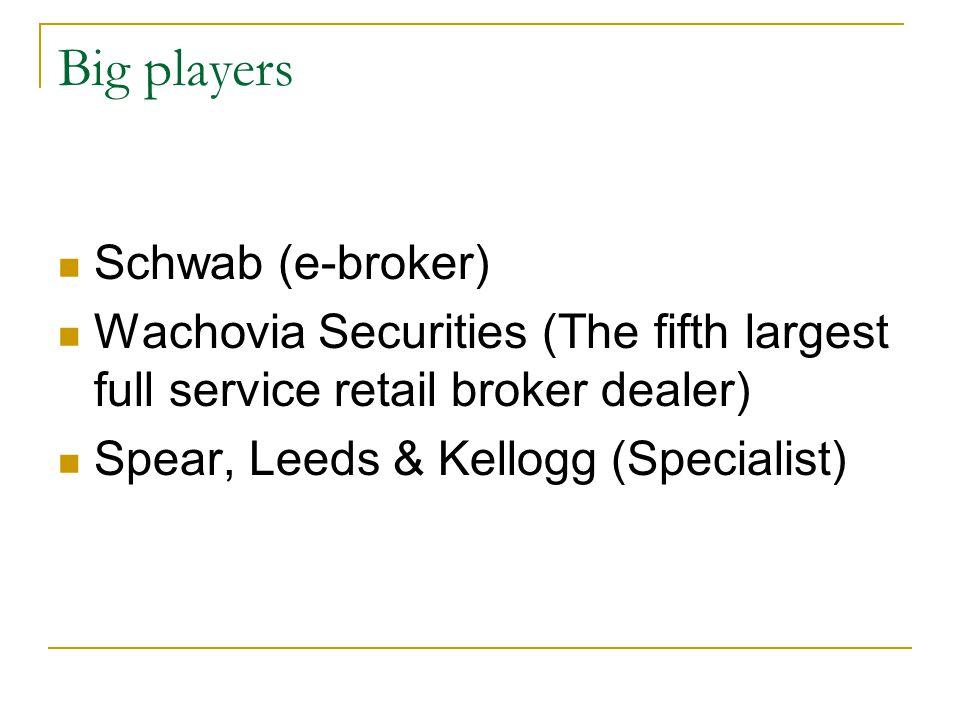Schwab NYSE ticket symbol: SCH The largest online broker in US Market share Schwab 27% E*trade 12% Waterhouse 12% Fidelity 9%