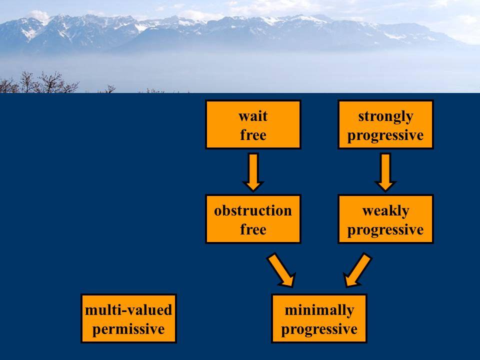 minimally progressive weakly progressive obstruction free multi-valued permissive strongly progressive wait free