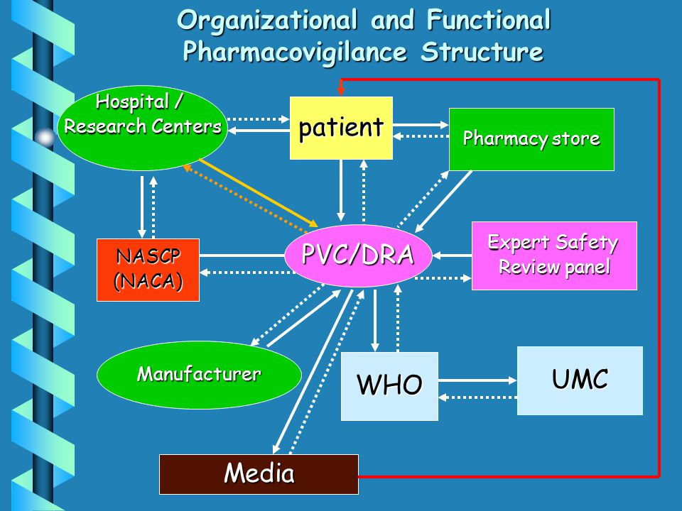 Organizational and Functional Pharmacovigilance Structure Hospital / Research Centers patient Pharmacy store Manufacturer WHO UMC NASCP(NACA) Expert S