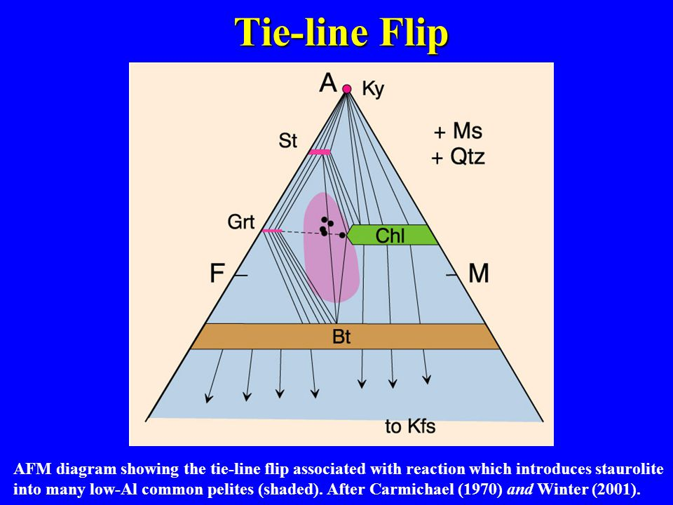 AFM diagram showing the tie-line flip associated with reaction which introduces staurolite into many low-Al common pelites (shaded).
