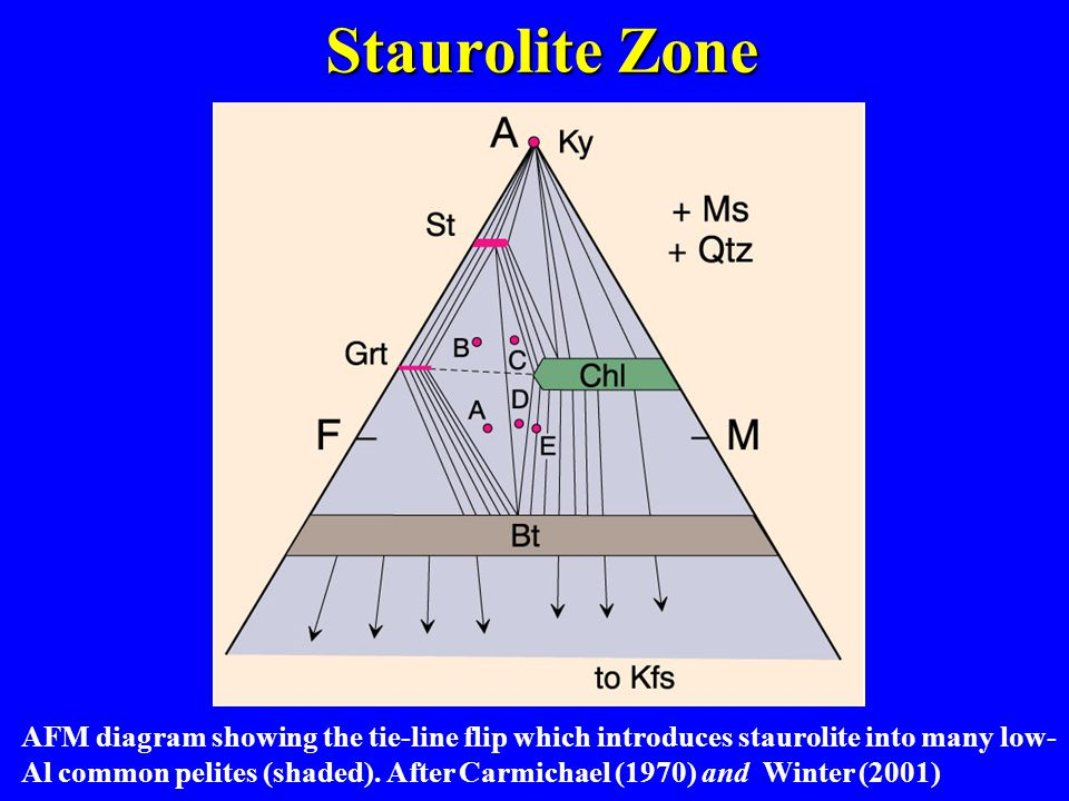 AFM diagram showing the tie-line flip which introduces staurolite into many low- Al common pelites (shaded).