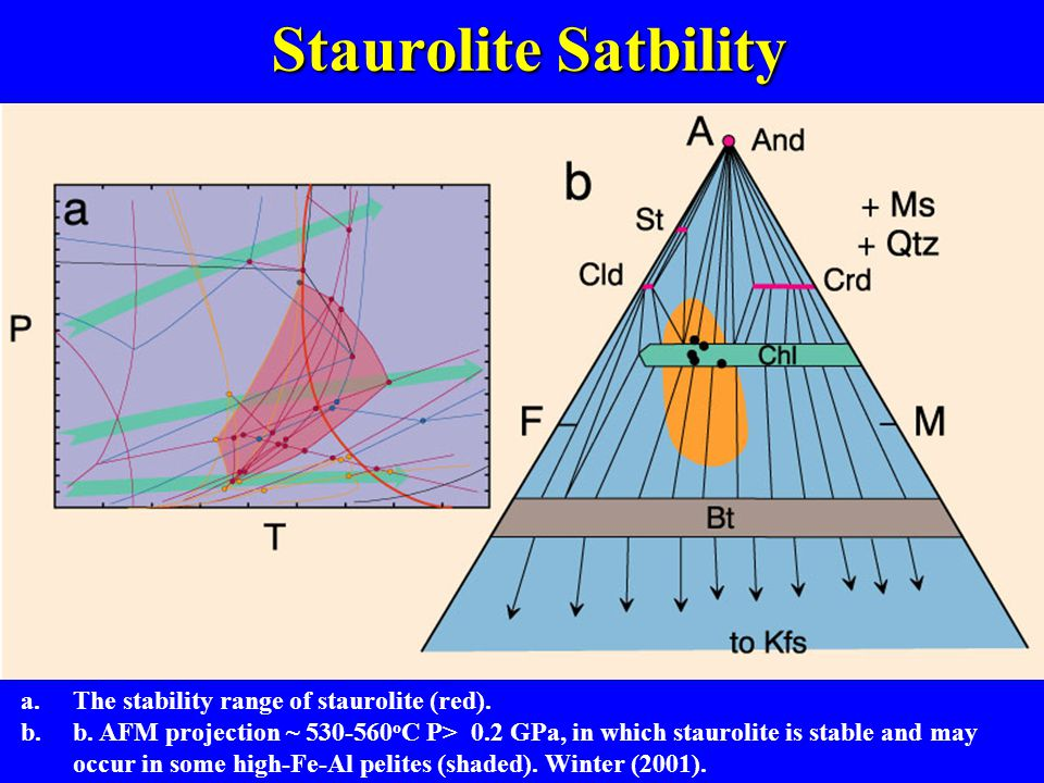 a.The stability range of staurolite (red). b.b.