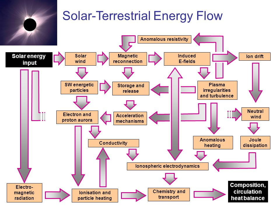 Solar-Terrestrial Energy Flow Composition, circulation heat balance Solar energy input Conductivity Electro- magnetic radiation Acceleration mechanisms SW energetic particles Ionisation and particle heating Solar wind Magnetic reconnection Electron and proton aurora Induced E-fields Ion drift Storage and release Neutral wind Plasma irregularities and turbulence Anomalous heating Joule dissipation Ionospheric electrodynamics Chemistry and transport Anomalous resistivity