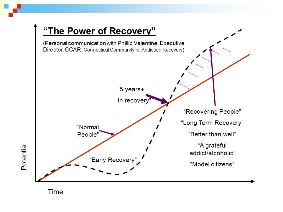 """""""The Power of Recovery"""" (Personal communication with Phillip Valentine, Executive Director, CCAR, Connecticut Community for Addiction Recovery ) Time"""