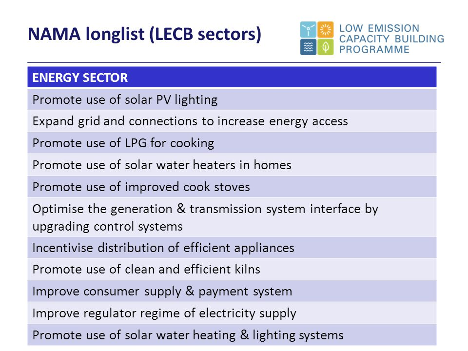 NAMA longlist (LECB sectors) ENERGY SECTOR Promote use of solar PV lighting Expand grid and connections to increase energy access Promote use of LPG for cooking Promote use of solar water heaters in homes Promote use of improved cook stoves Optimise the generation & transmission system interface by upgrading control systems Incentivise distribution of efficient appliances Promote use of clean and efficient kilns Improve consumer supply & payment system Improve regulator regime of electricity supply Promote use of solar water heating & lighting systems