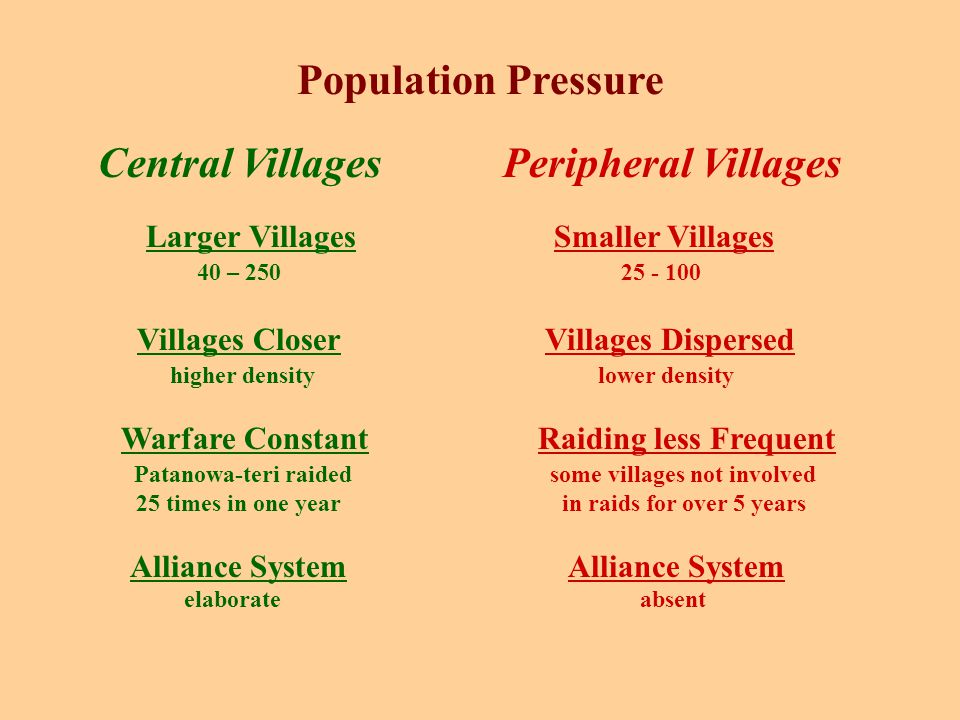 Population Pressure Central Villages Peripheral Villages Larger Villages Smaller Villages 40 – 250 25 - 100 Villages Closer Villages Dispersed higher density lower density Warfare Constant Raiding less Frequent Patanowa-teri raided some villages not involved 25 times in one year in raids for over 5 years Alliance System elaborate absent