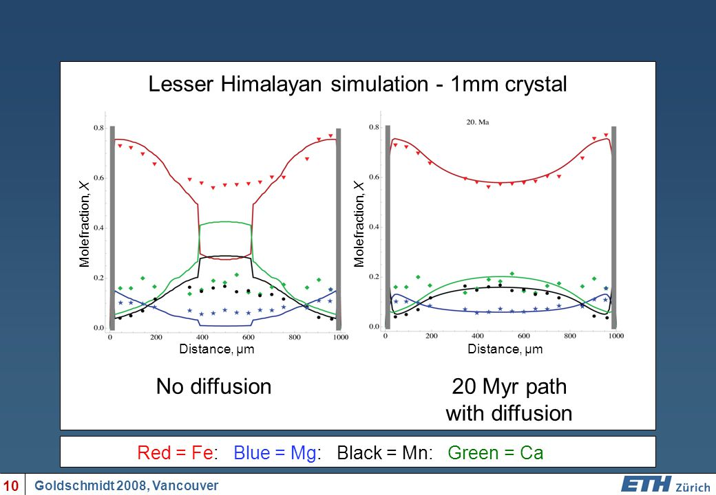 No diffusion20 Myr path with diffusion Red = Fe: Blue = Mg: Black = Mn: Green = Ca Goldschmidt 2008, Vancouver 10 Molefraction, X Distance, µm Lesser