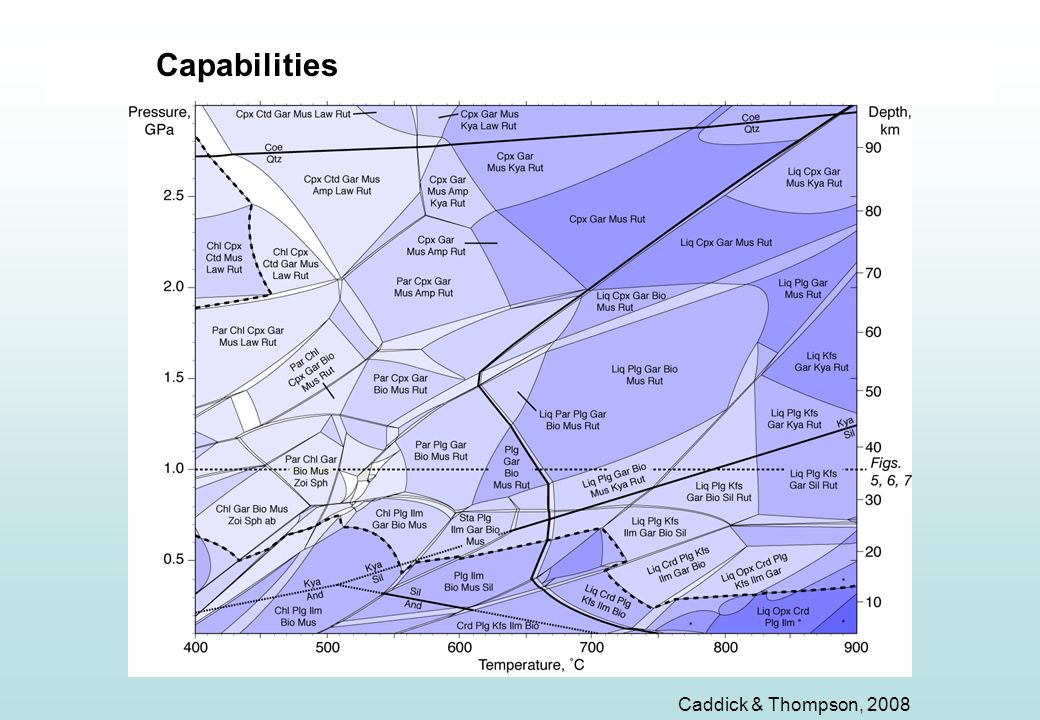 Complex pseudo Capabilities Caddick & Thompson, 2008