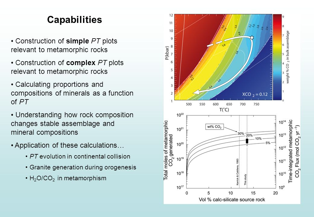 Capabilities Construction of simple PT plots relevant to metamorphic rocks Construction of complex PT plots relevant to metamorphic rocks Calculating proportions and compositions of minerals as a function of PT Understanding how rock composition changes stable assemblage and mineral compositions Application of these calculations… PT evolution in continental collision Granite generation during orogenesis H 2 O/CO 2 in metamorphism
