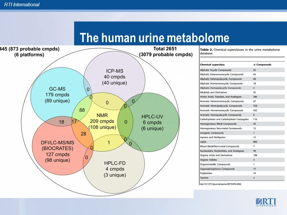 RTI International The human urine metabolome