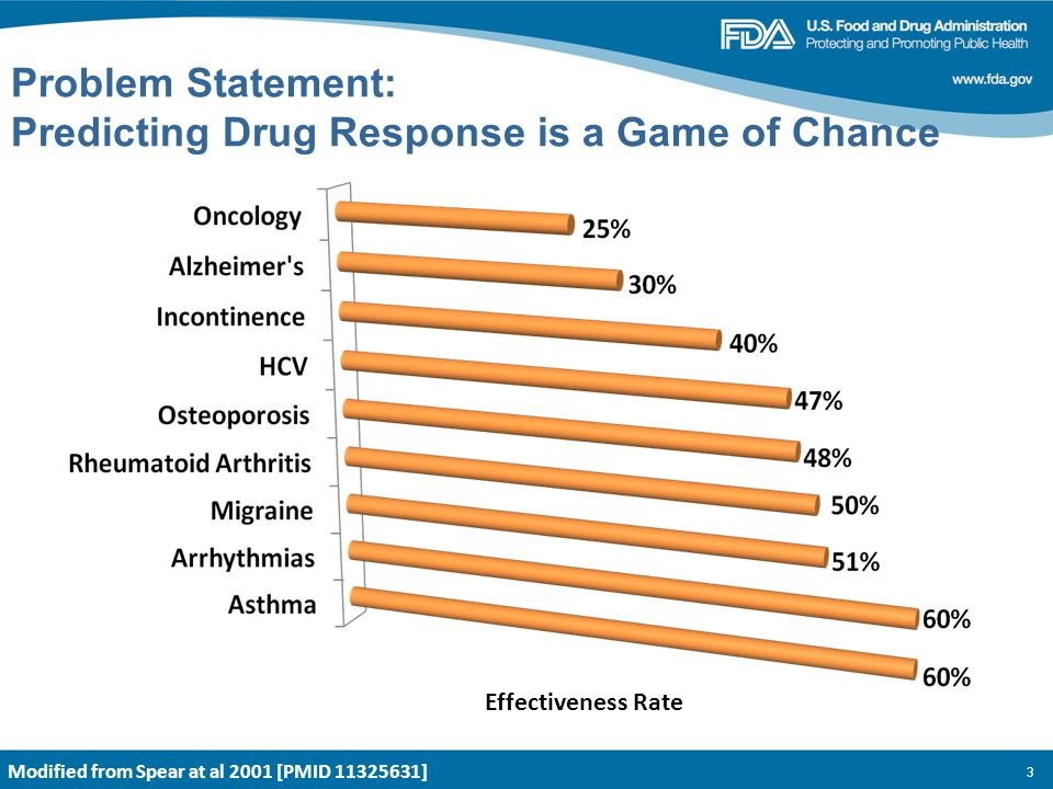 3 Problem Statement: Predicting Drug Response is a Game of Chance Modified from Spear at al 2001 [PMID 11325631] Effectiveness Rate