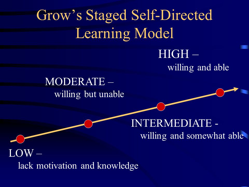 Grow's Staged Self-Directed Learning Model HIGH – willing and able LOW – lack motivation and knowledge MODERATE – willing but unable INTERMEDIATE - willing and somewhat able