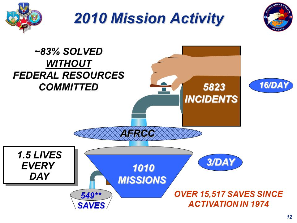 12 5823 5823INCIDENTS AFRCC 549**SAVES ~83% SOLVED WITHOUT FEDERAL RESOURCES COMMITTED 16/DAY 3/DAY 1.5 LIVES EVERY DAY 2010 Mission Activity 1010 1010MISSIONS OVER 15,517 SAVES SINCE ACTIVATION IN 1974