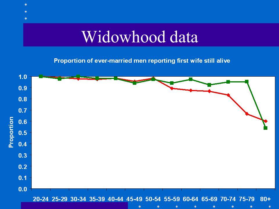 Widowhood data