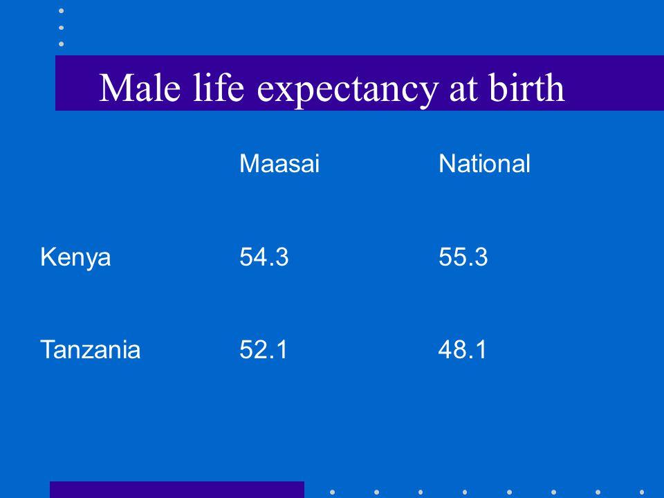 Male life expectancy at birth MaasaiNational Kenya54.355.3 Tanzania52.148.1