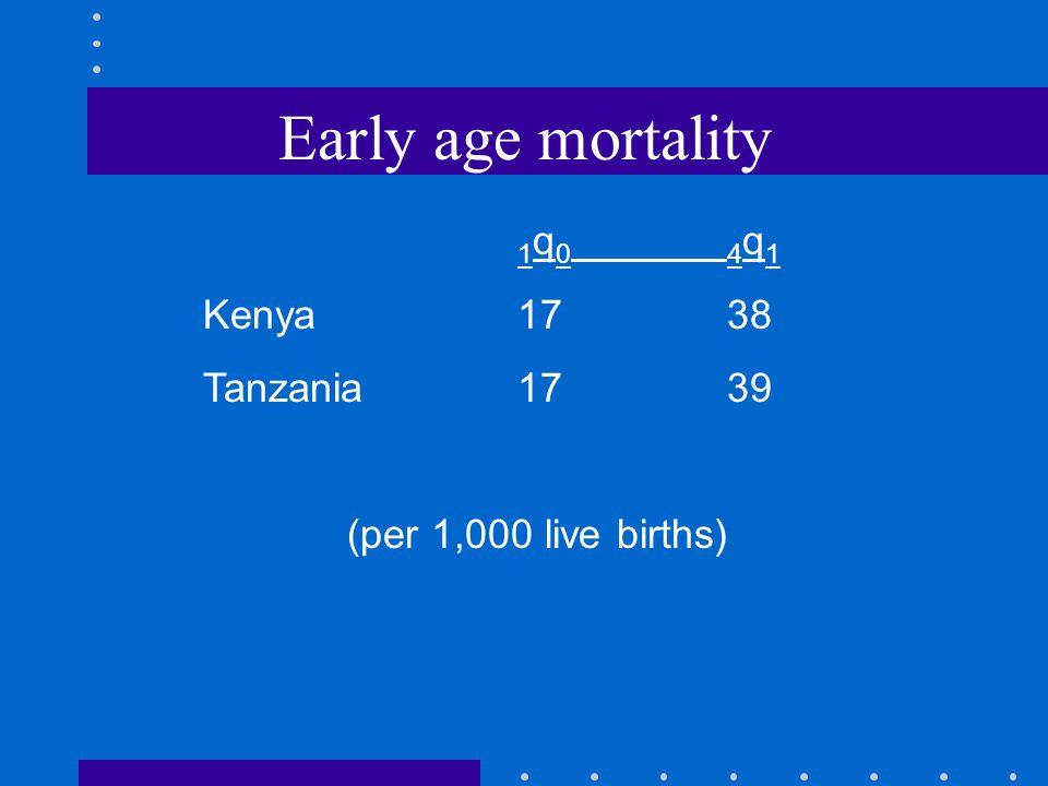 Early age mortality 1 q 04 q 1 Kenya1738 Tanzania1739 (per 1,000 live births)