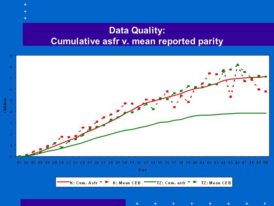 Data Quality: Cumulative asfr v. mean reported parity