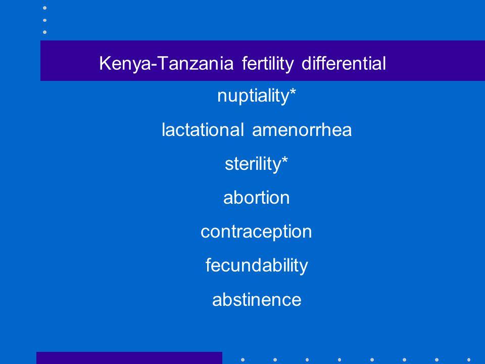 Kenya-Tanzania fertility differential nuptiality* lactational amenorrhea sterility* abortion contraception fecundability abstinence