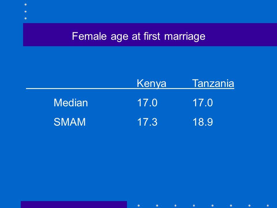 Female age at first marriage KenyaTanzania Median17.017.0 SMAM17.318.9